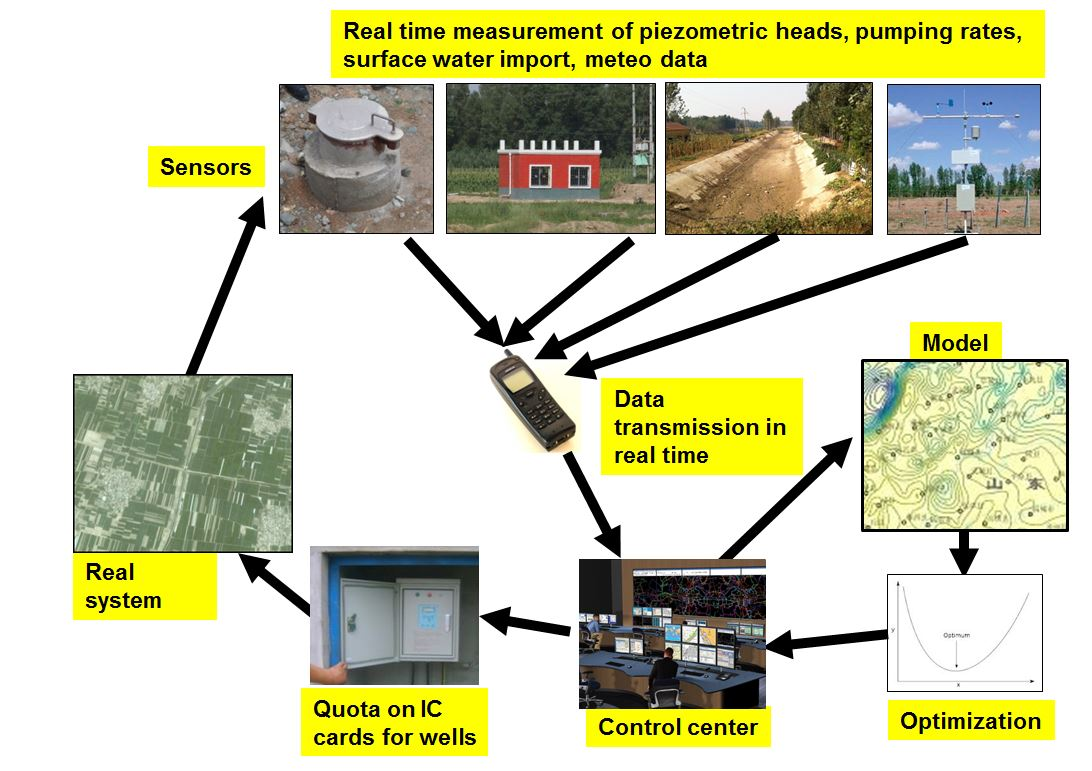Real-time-scheme