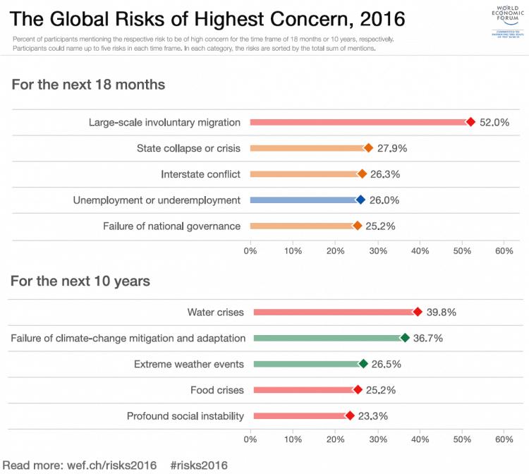 GlobalRiskHighestConcern