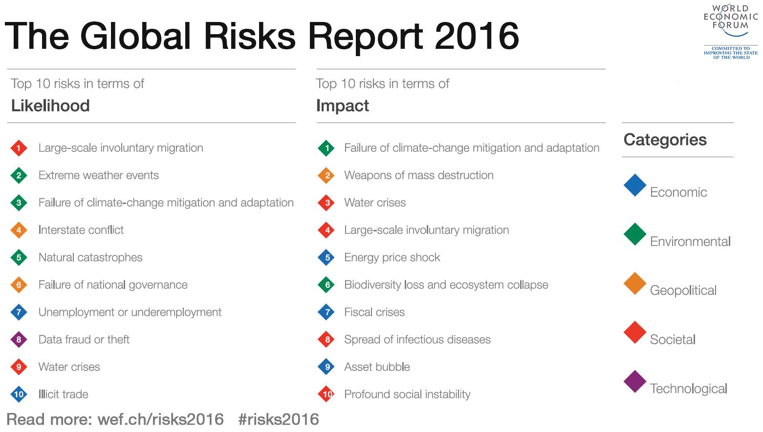 GlobalRisksReport2016